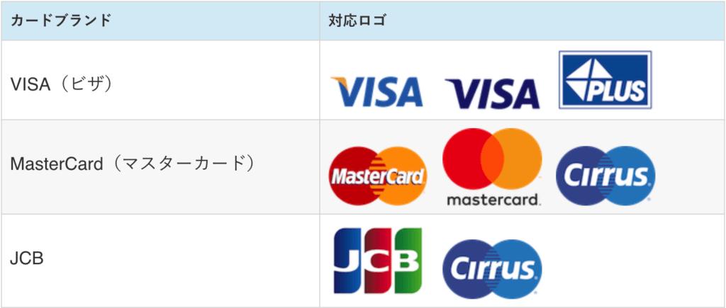 国際カードブランド対応表