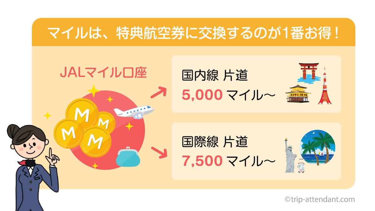 JALマイルをお得に交換できるのは特典航空券